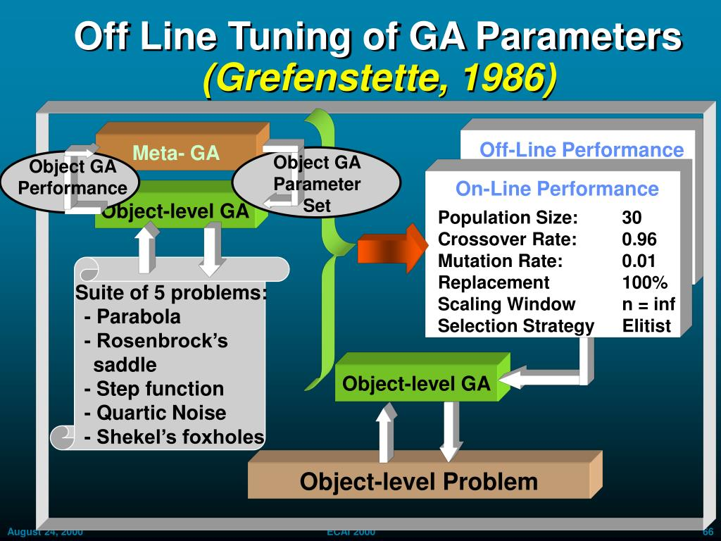 Off Line Tuning of GA Parameters
