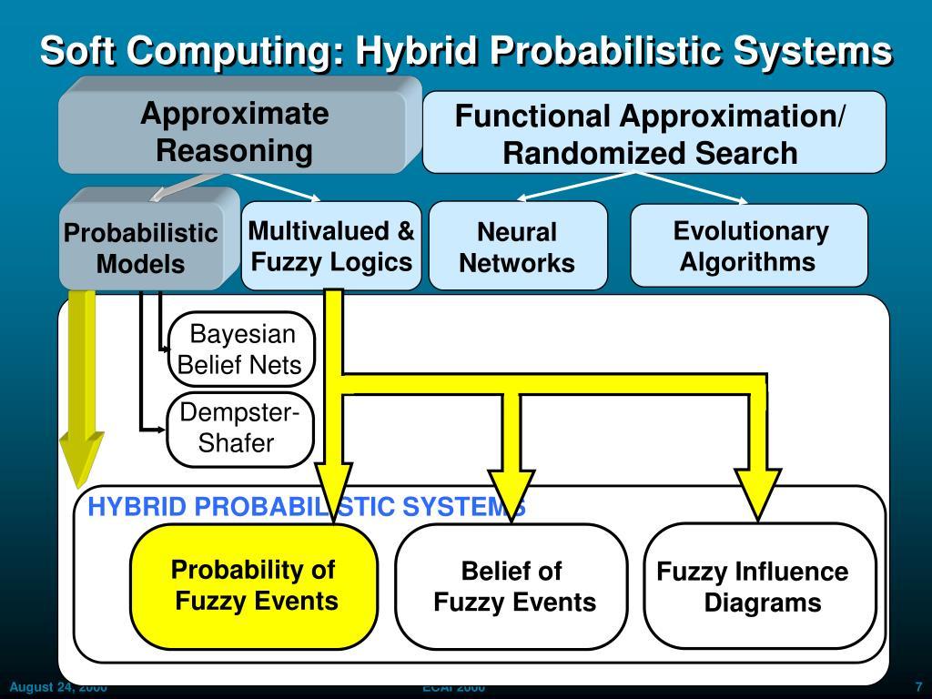 Soft Computing: Hybrid Probabilistic Systems