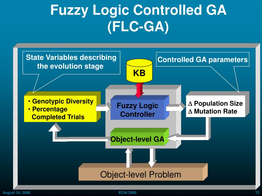 Fuzzy Logic Controlled GA