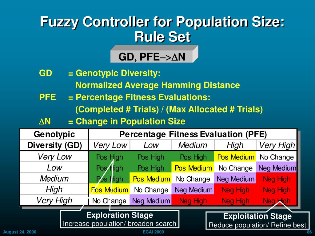 Fuzzy Controller for Population Size: