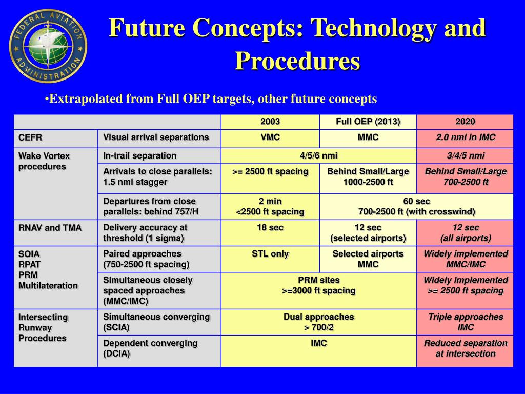 Future Concepts: Technology and Procedures