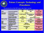 future concepts technology and procedures