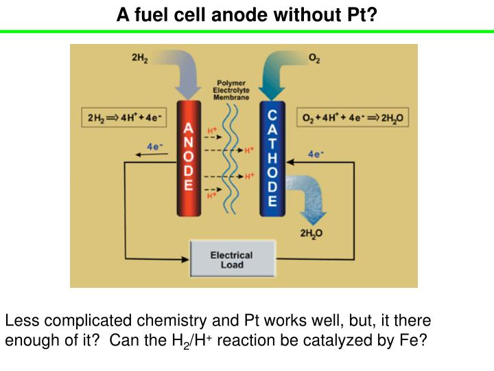 A fuel cell anode without Pt?