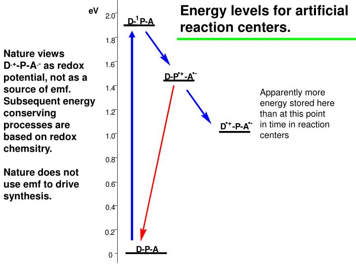 Energy levels for artificial reaction centers.