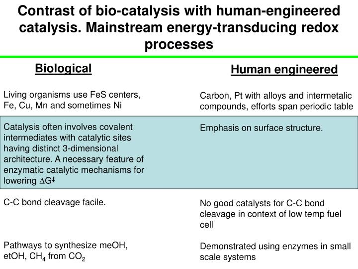 Contrast of bio-catalysis with human-engineered catalysis. Mainstream energy-transducing redox processes