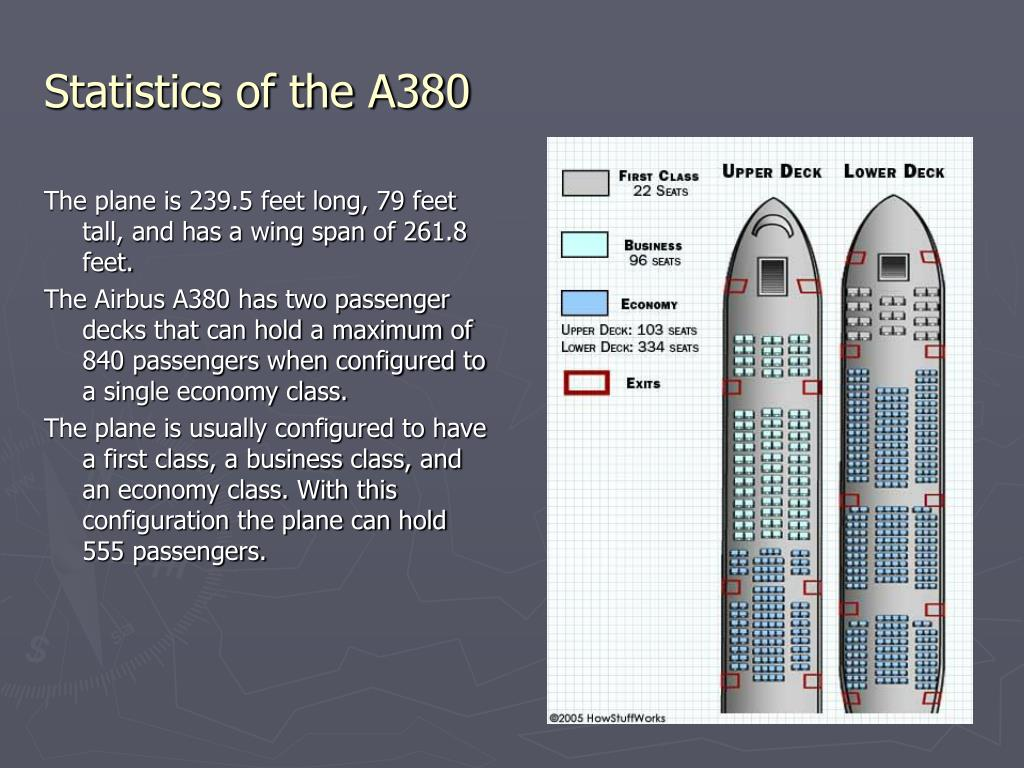 The plane is 239.5 feet long, 79 feet tall, and has a wing span of 261.8 feet.