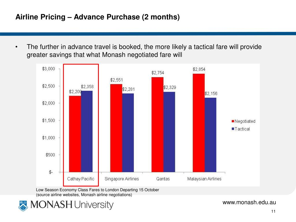 Airline Pricing – Advance Purchase (2 months)