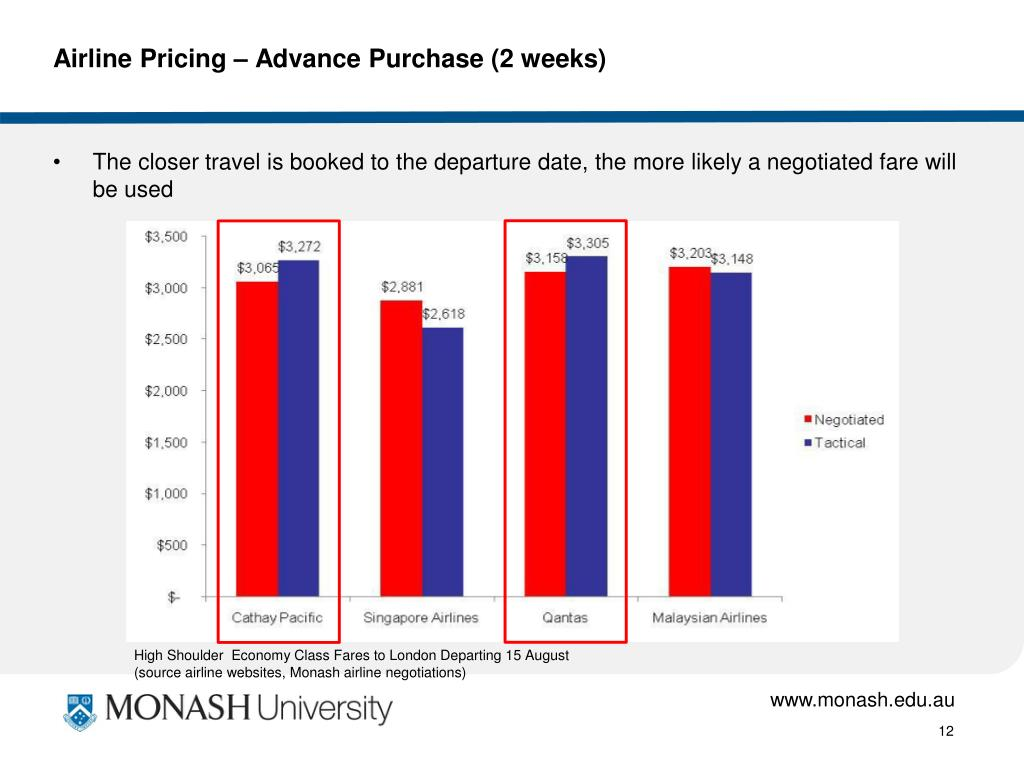 Airline Pricing – Advance Purchase (2 weeks)