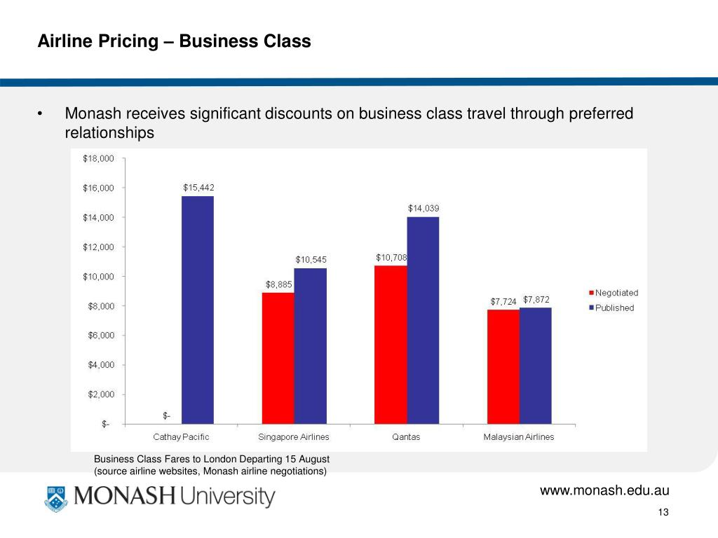 Airline Pricing – Business Class