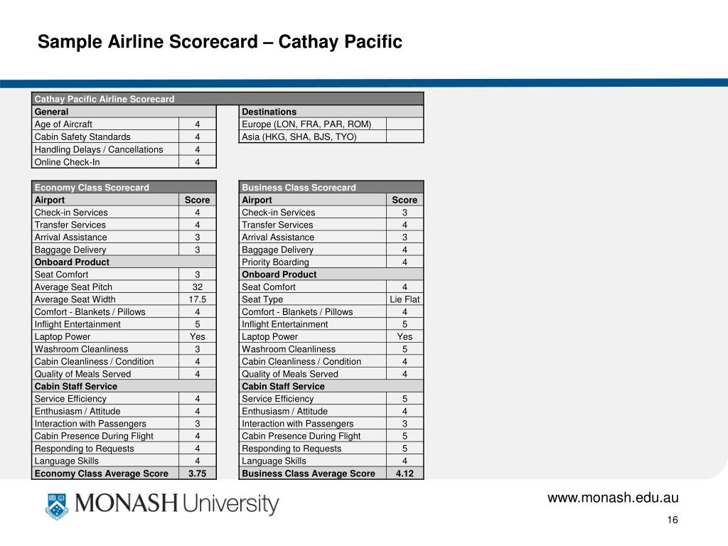 Sample Airline Scorecard – Cathay Pacific