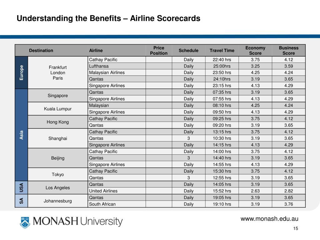 Understanding the Benefits – Airline Scorecards