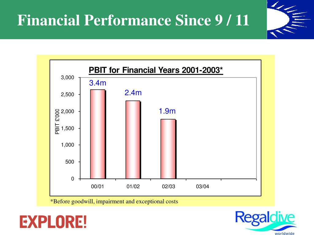 Financial Performance Since 9 / 11
