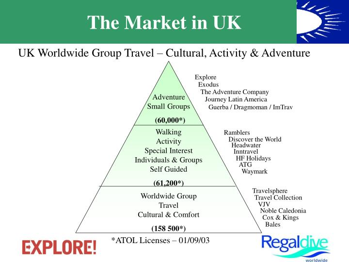 The market in uk