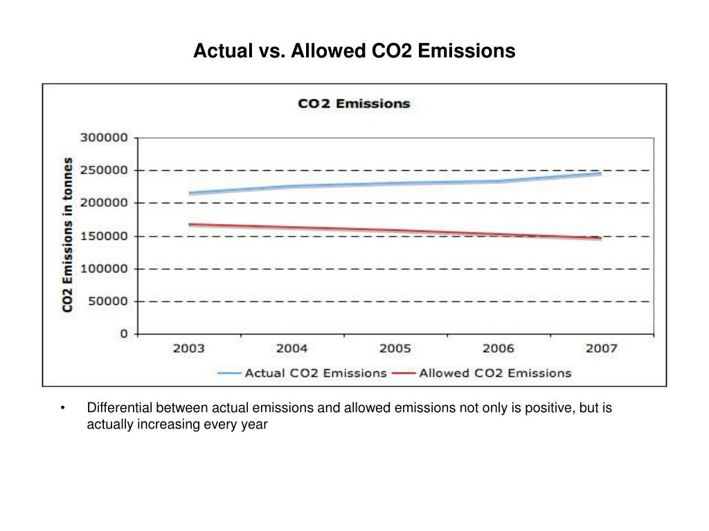 Actual vs. Allowed CO2 Emissions