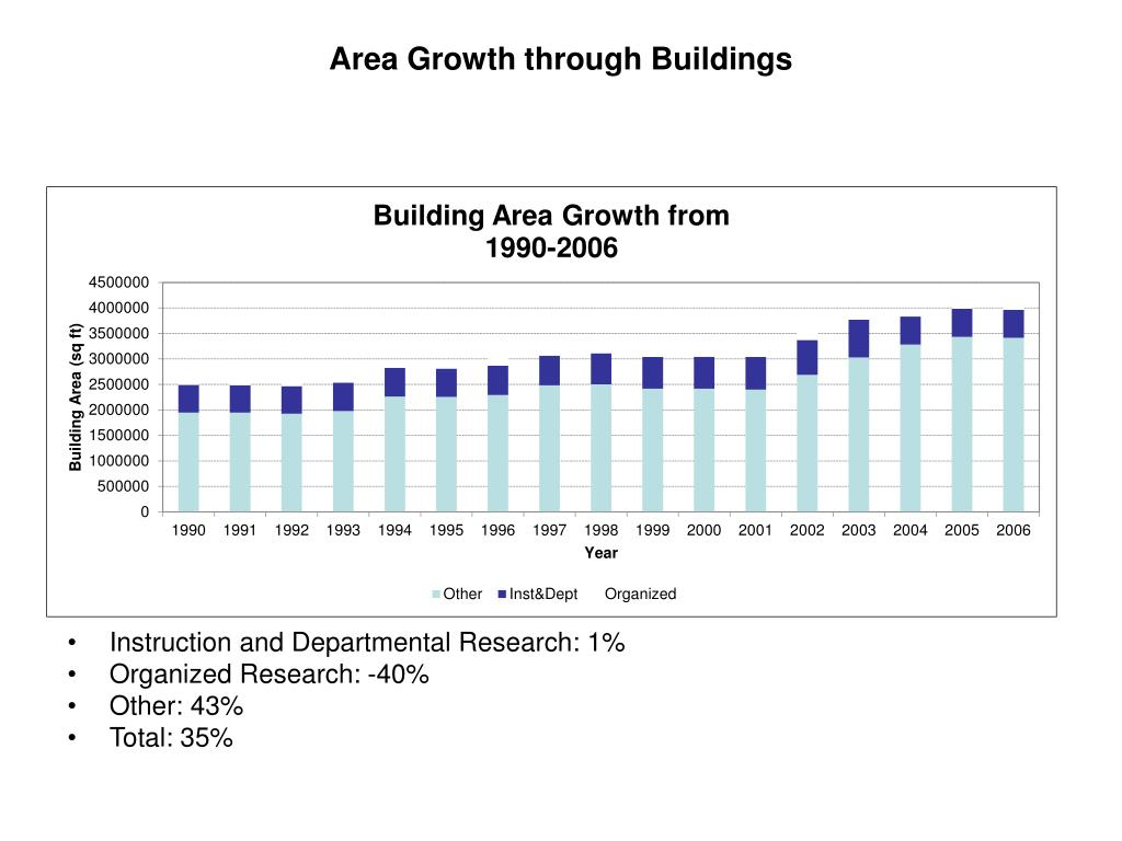 Area Growth through Buildings