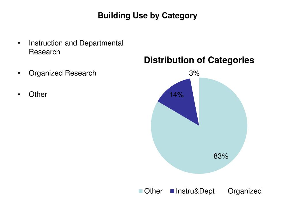 Building Use by Category