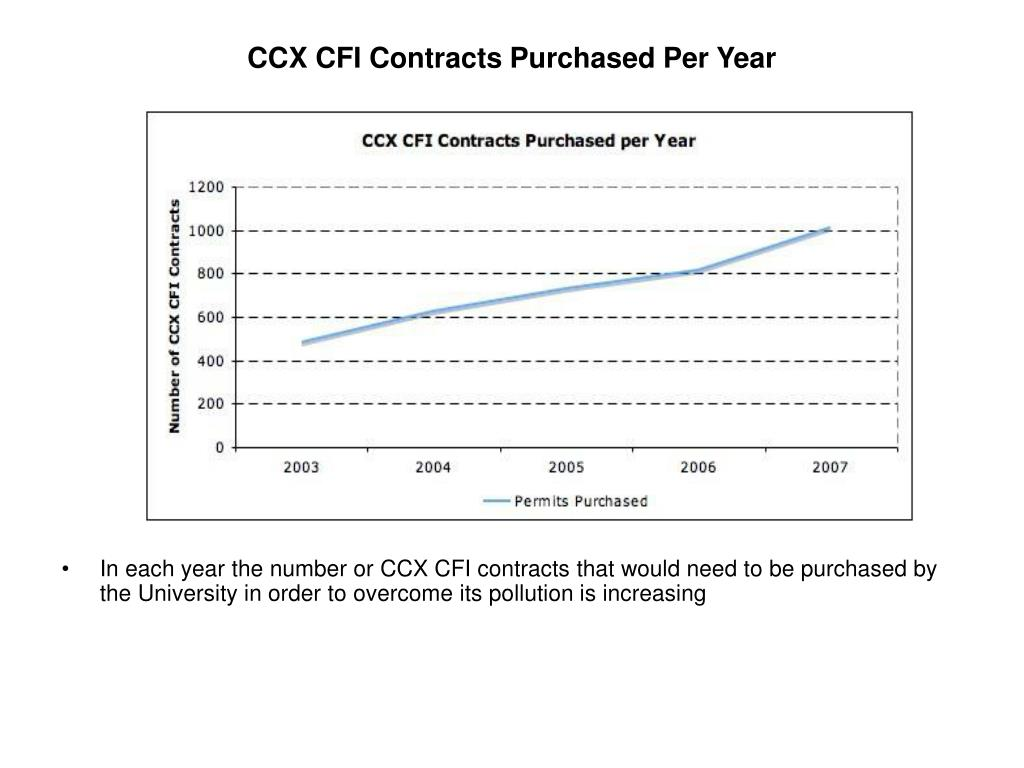 CCX CFI Contracts Purchased Per Year