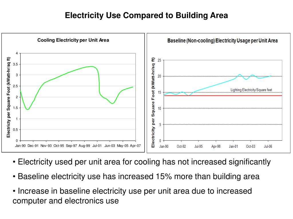 Electricity Use Compared to Building Area