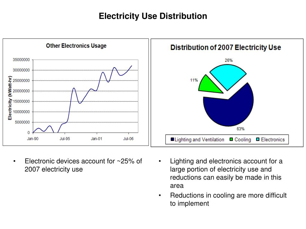 Electricity Use Distribution