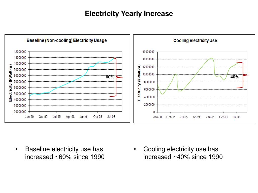 Electricity Yearly Increase