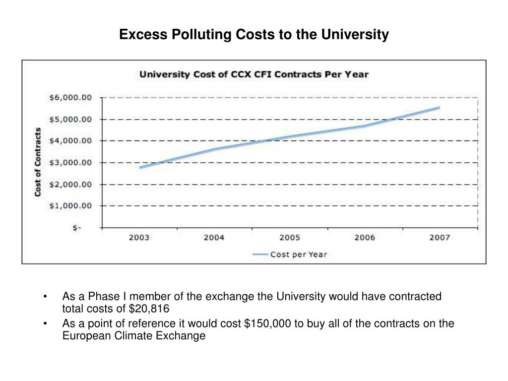 Excess Polluting Costs to the University