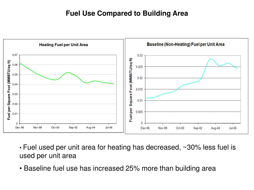 Fuel Use Compared to Building Area