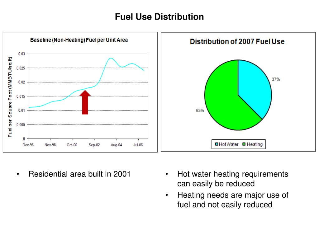 Fuel Use Distribution