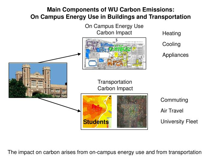 Main components of wu carbon emissions on campus energy use in buildings and transportation