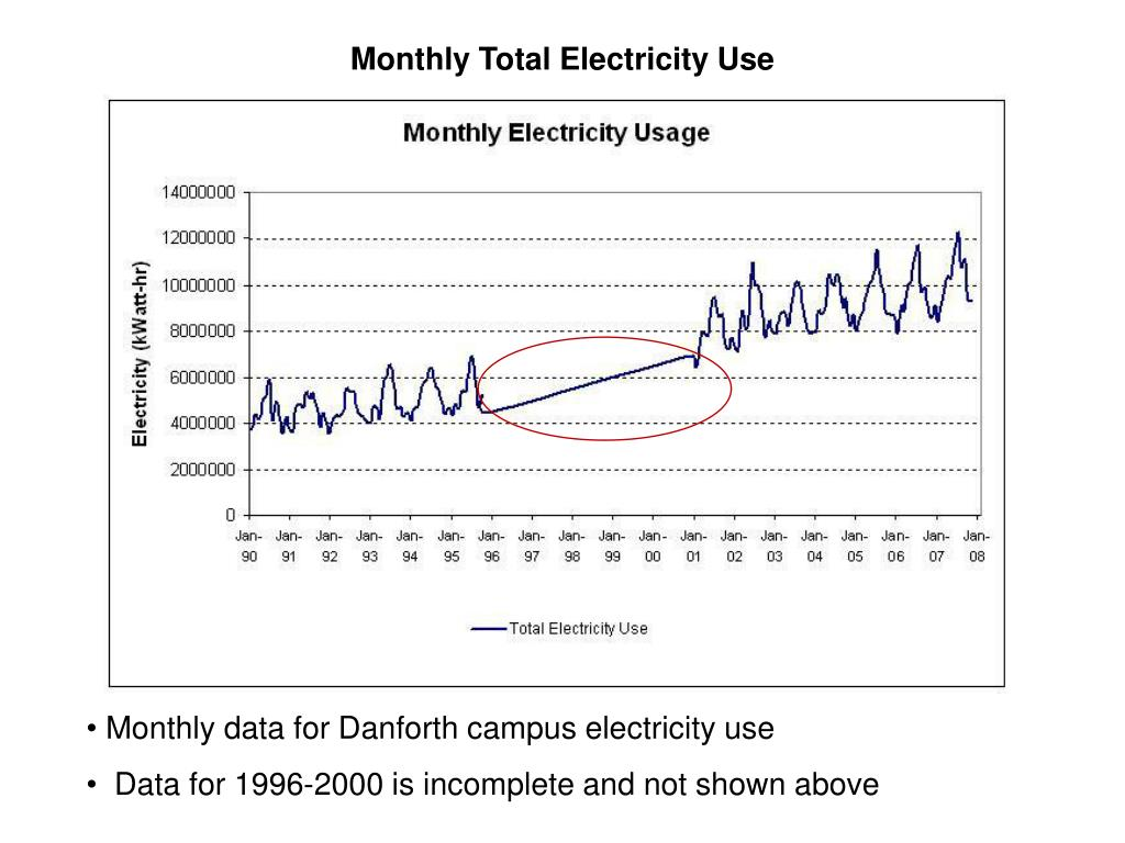 Monthly Total Electricity Use