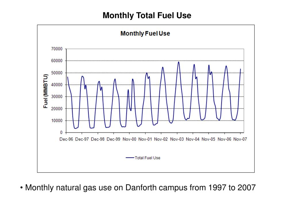 Monthly Total Fuel Use