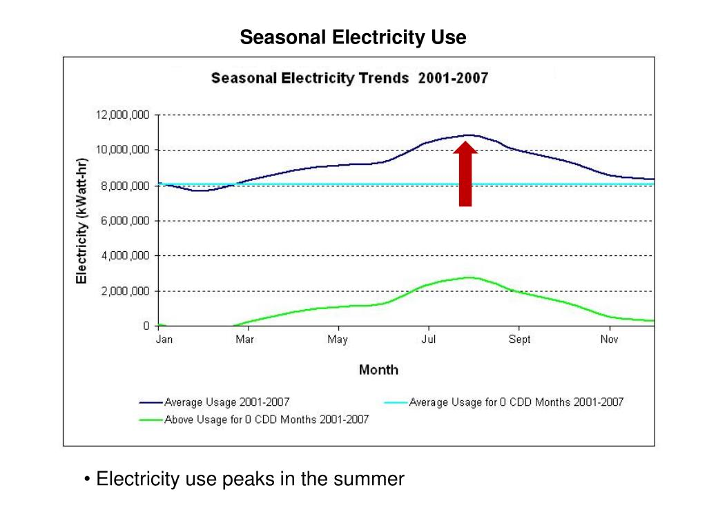 Seasonal Electricity Use