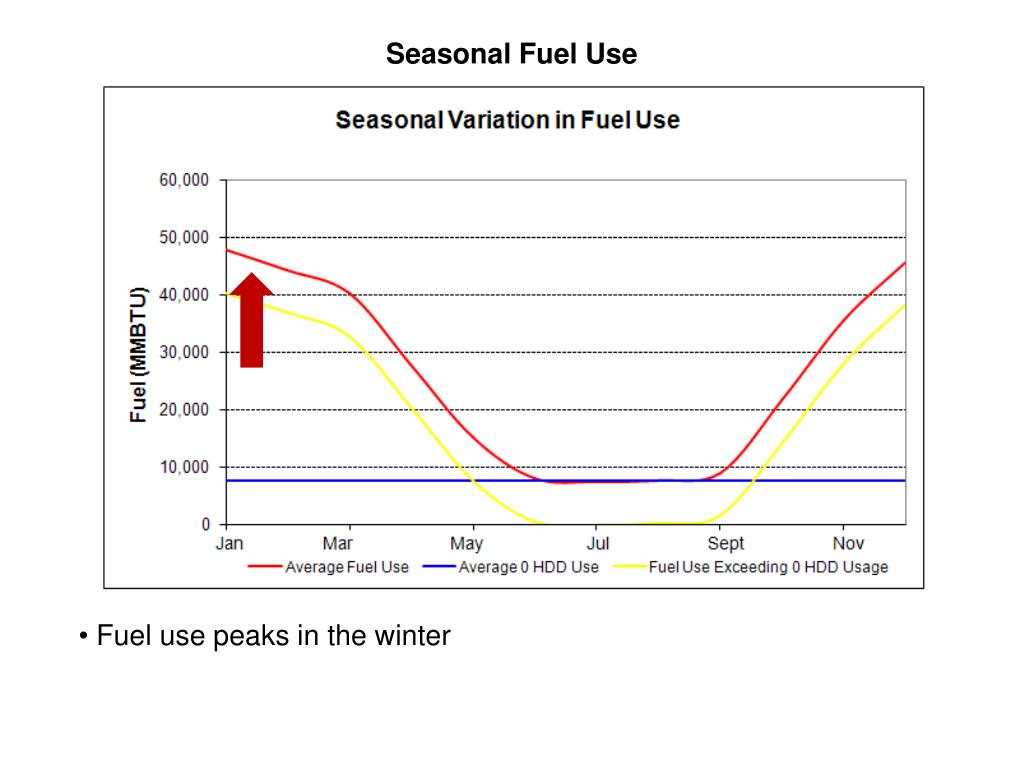 Seasonal Fuel Use