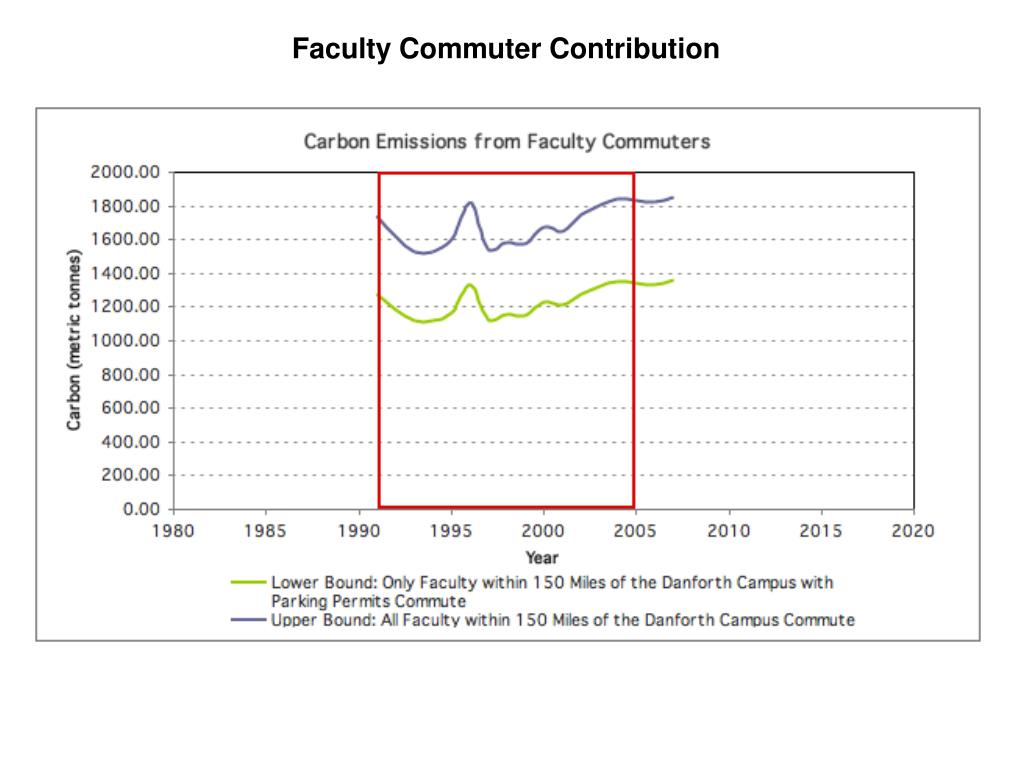Faculty Commuter Contribution
