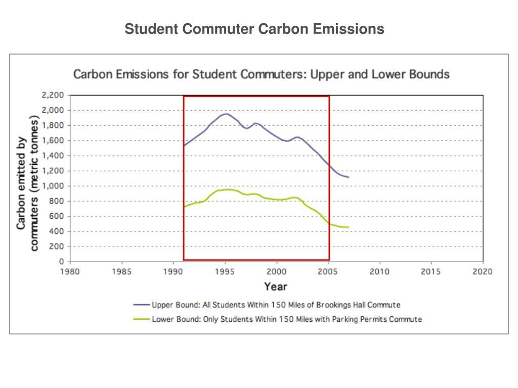 Student Commuter Carbon Emissions