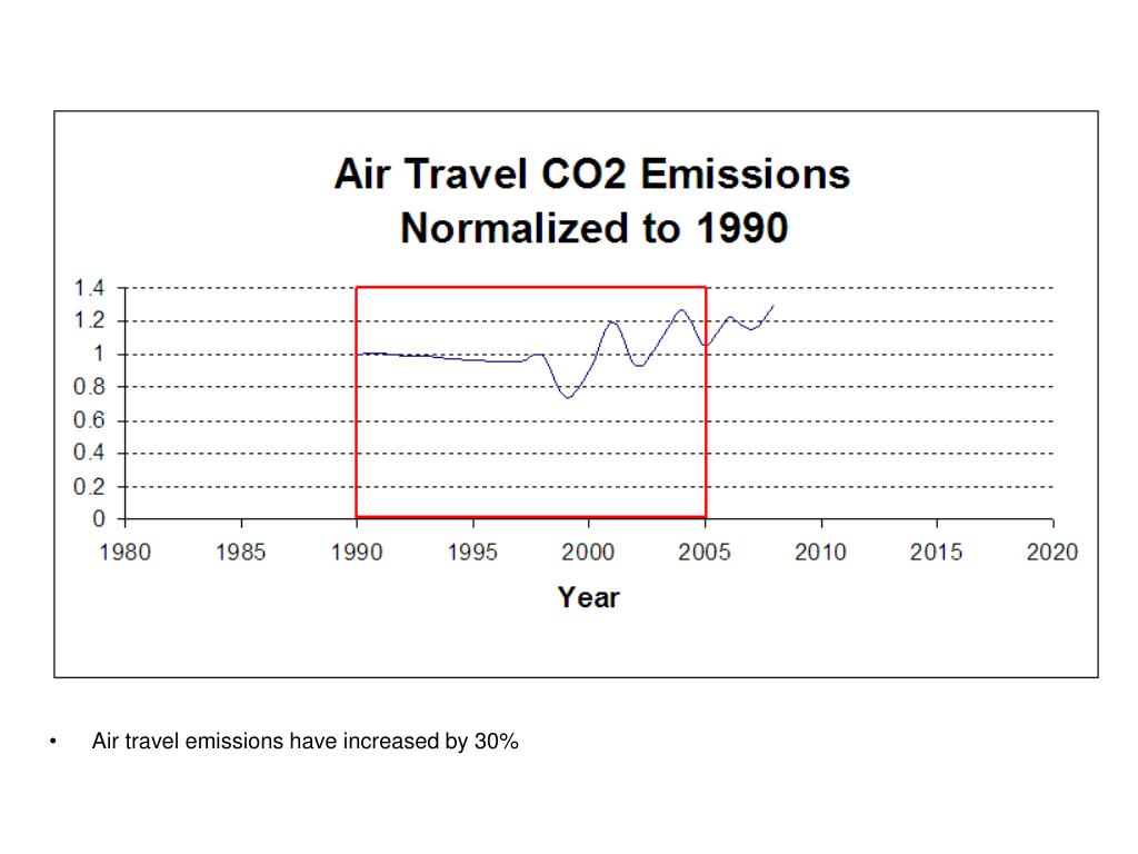 Air travel emissions have increased by 30%