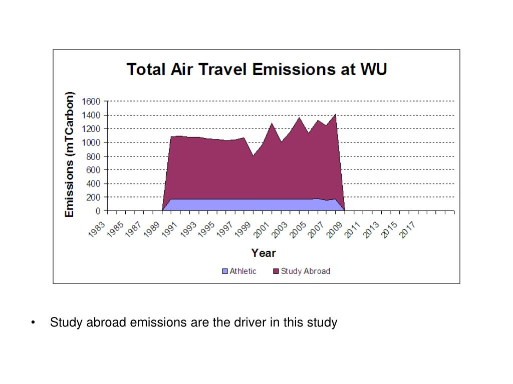 Study abroad emissions are the driver in this study