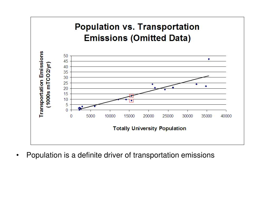 Population is a definite driver of transportation emissions