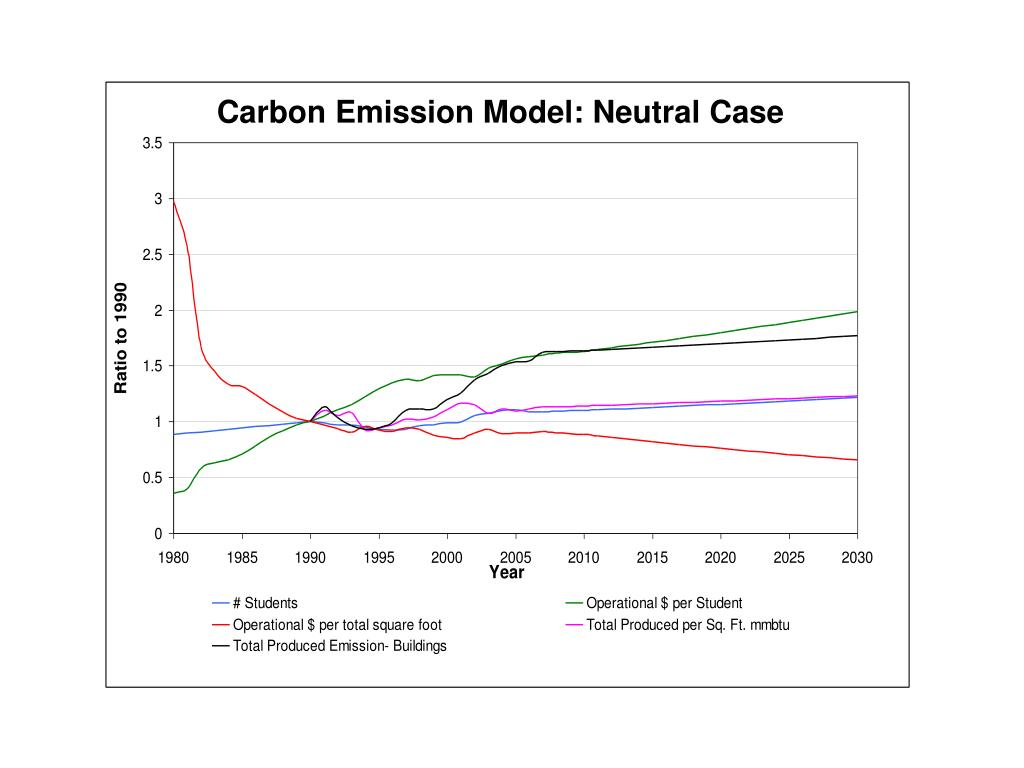 Carbon Emission Model: Neutral Case