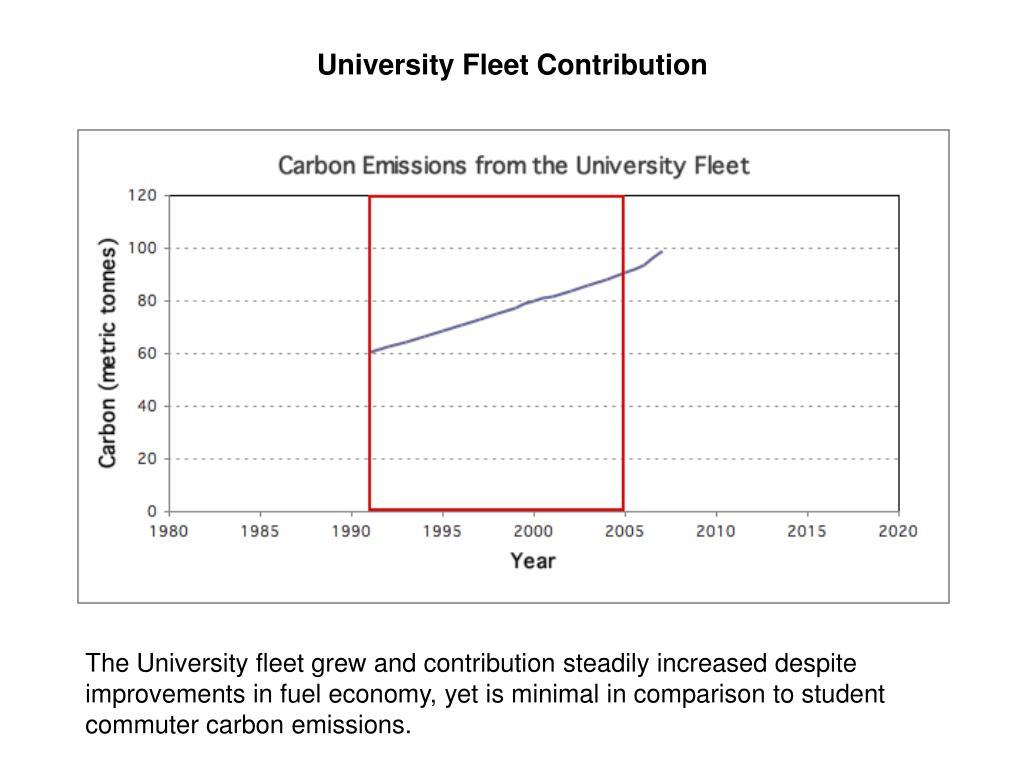University Fleet Contribution