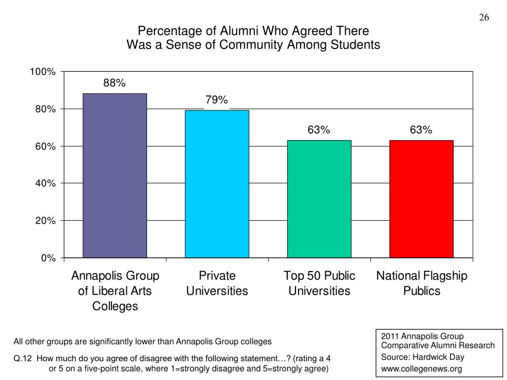 Percentage of Alumni Who Agreed There
