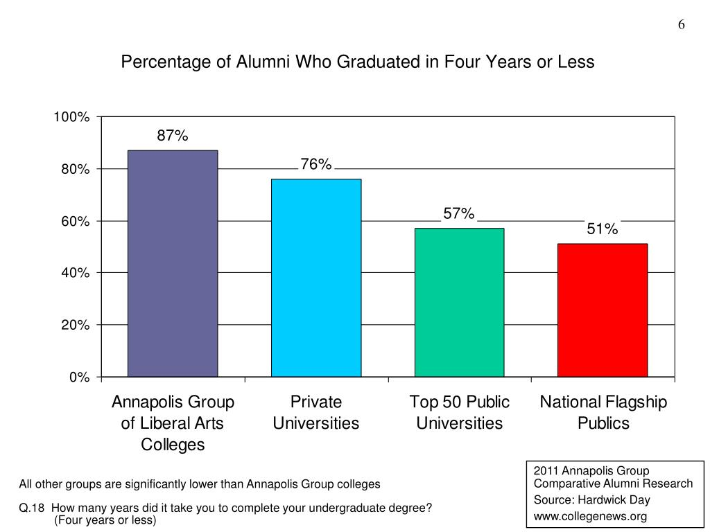 Percentage of Alumni Who Graduated in Four Years or Less