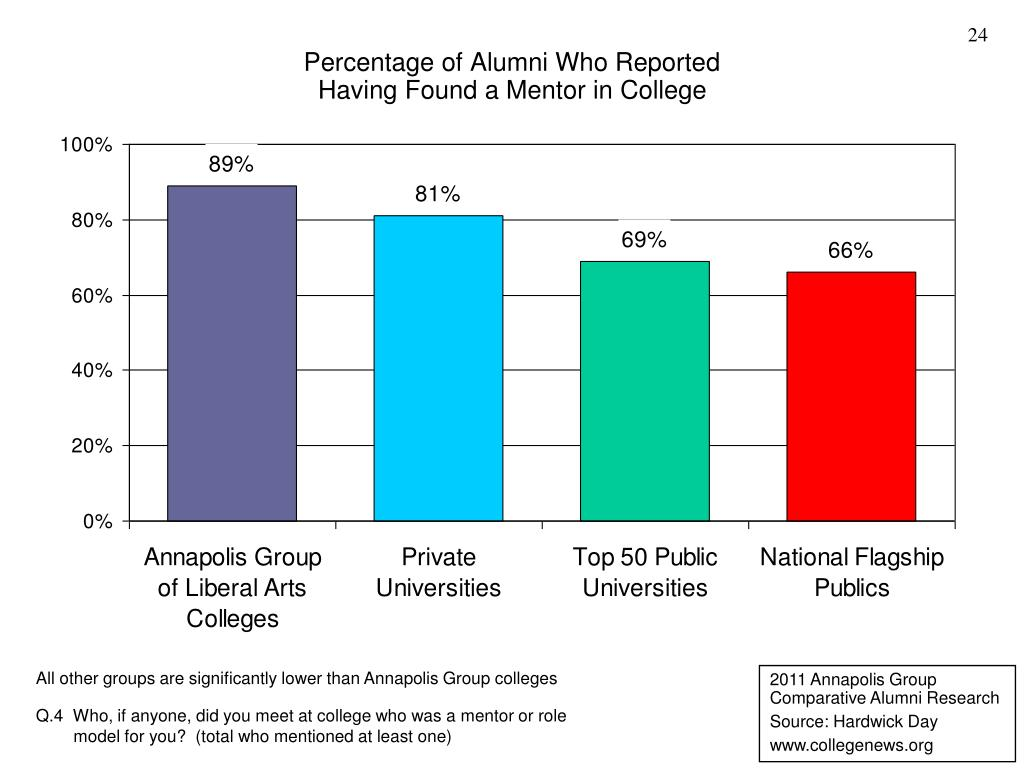 Percentage of Alumni Who Reported