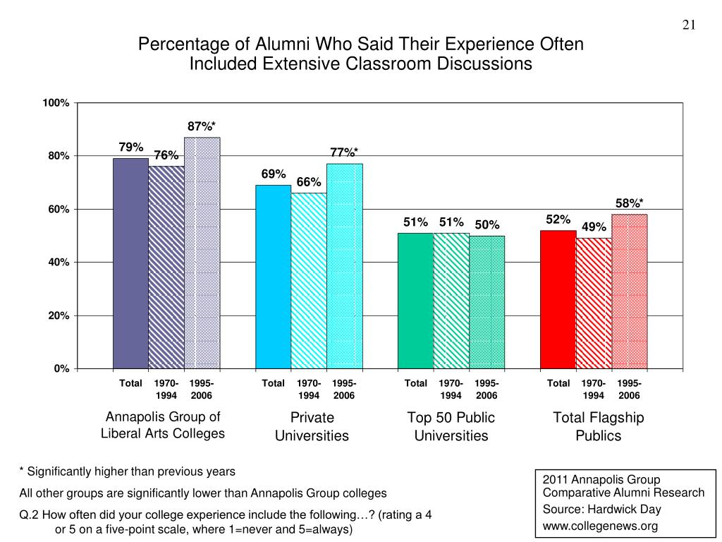 Percentage of Alumni Who Said Their Experience Often