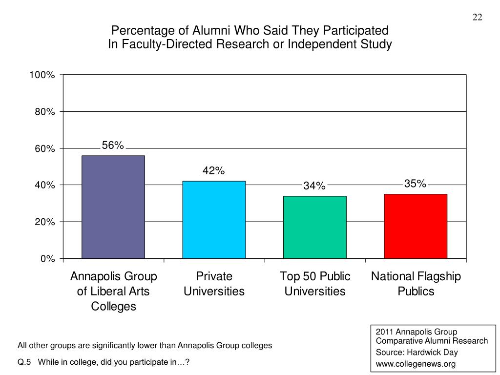 Percentage of Alumni Who Said They Participated