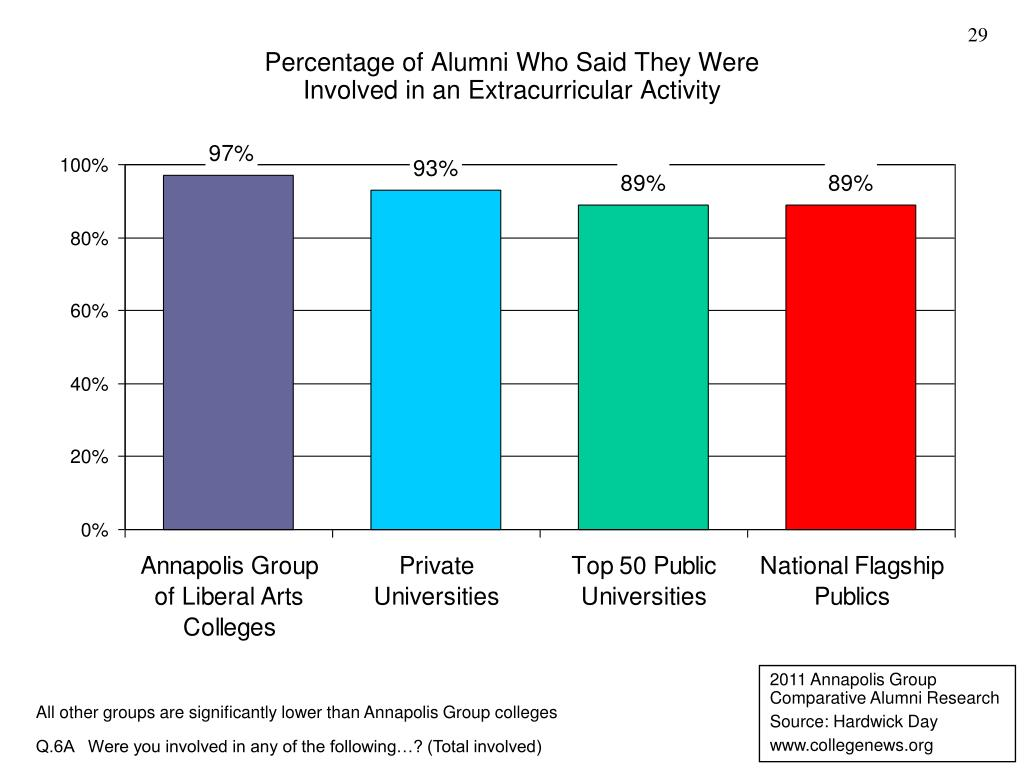Percentage of Alumni Who Said They Were