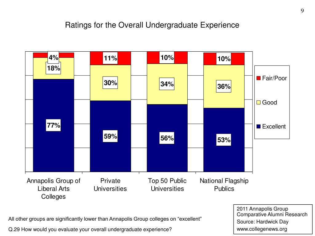 Ratings for the Overall Undergraduate Experience