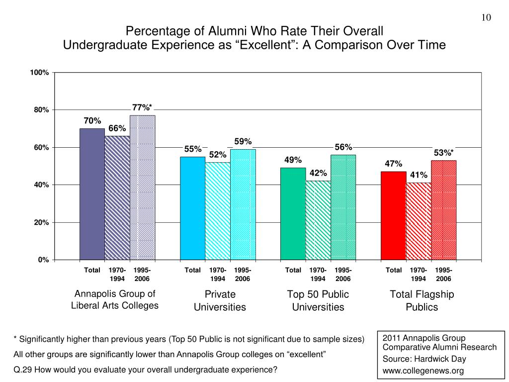 Percentage of Alumni Who Rate Their Overall
