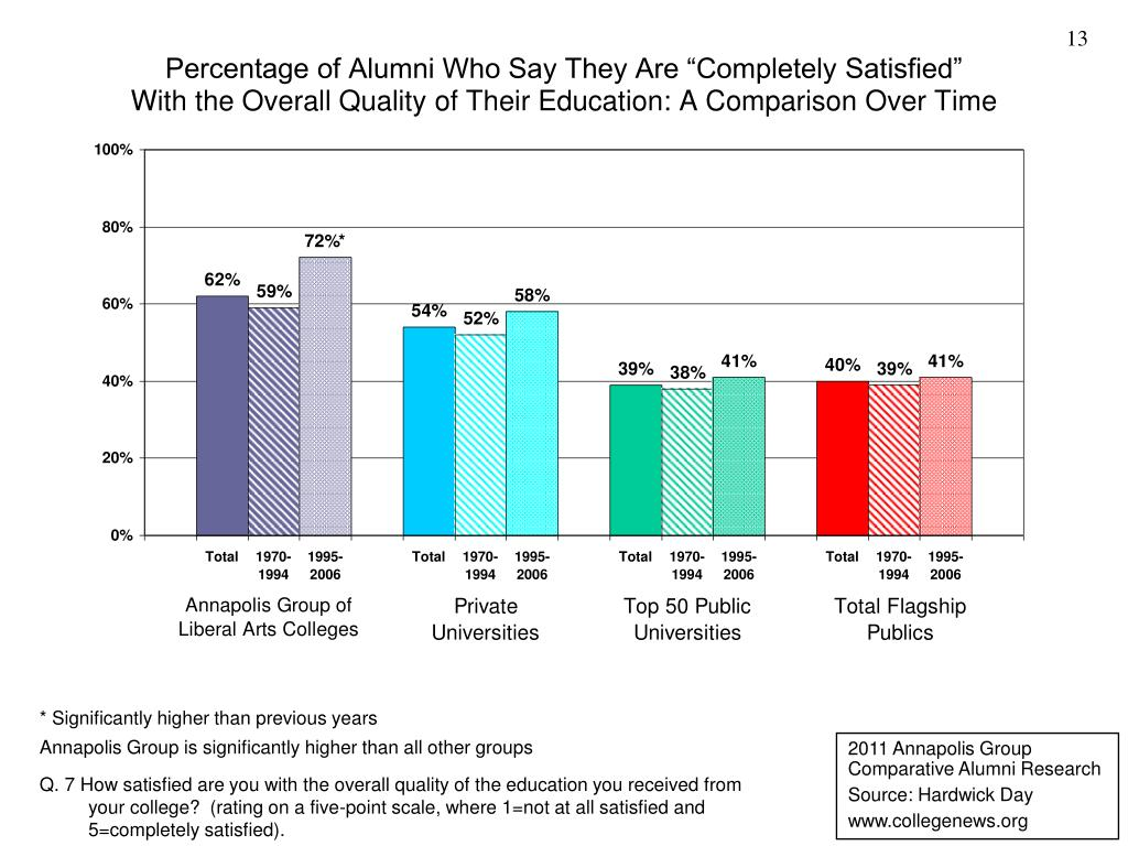 "Percentage of Alumni Who Say They Are ""Completely Satisfied"""