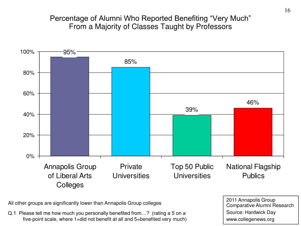 "Percentage of Alumni Who Reported Benefiting ""Very Much"""