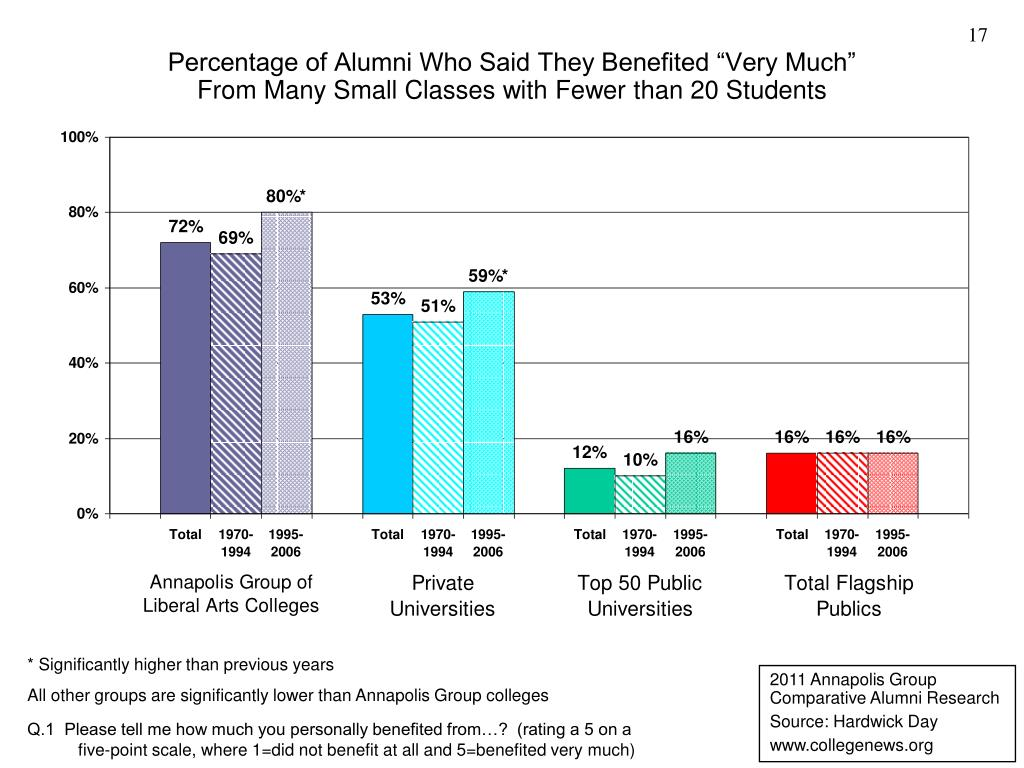 "Percentage of Alumni Who Said They Benefited ""Very Much"""